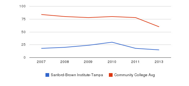 Sanford-Brown Institute-Tampa Total Faculty&nbsp(2007-2013)