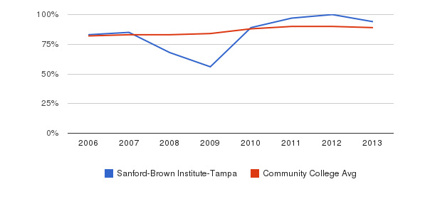 Sanford-Brown Institute-Tampa % Students Receiving Some Financial Aid&nbsp(2006-2013)