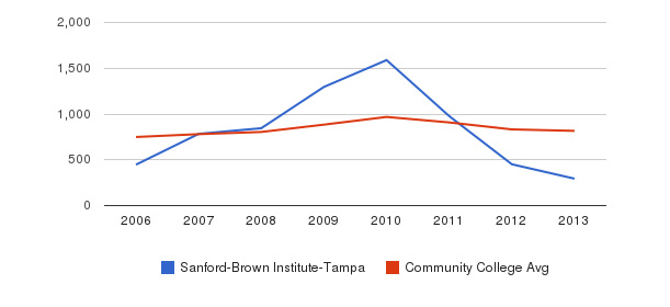 Sanford-Brown Institute-Tampa Full-Time Students&nbsp(2006-2013)