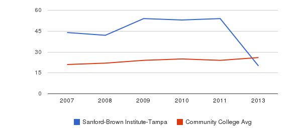 Sanford-Brown Institute-Tampa student staff&nbsp(2007-2013)