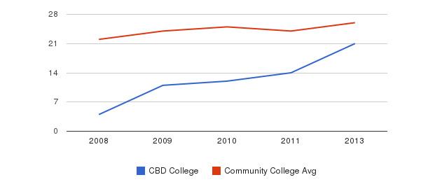 CBD College student staff&nbsp(2008-2013)