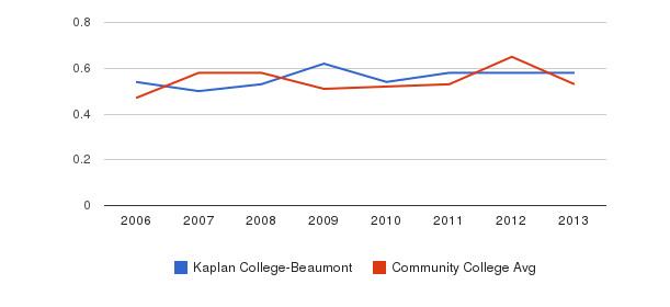 Kaplan College-Beaumont Diversity Score&nbsp(2006-2013)
