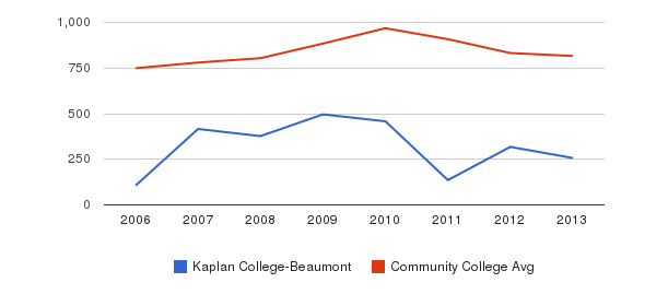 Kaplan College-Beaumont Full-Time Students&nbsp(2006-2013)