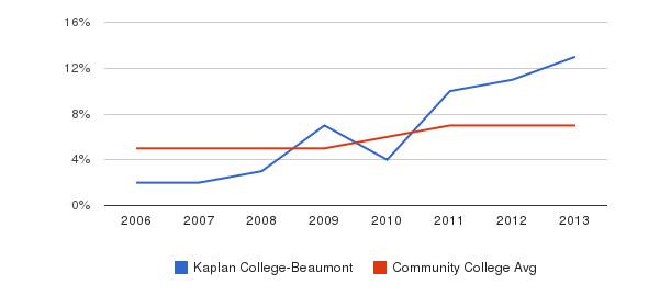 Kaplan College-Beaumont Hispanic&nbsp(2006-2013)