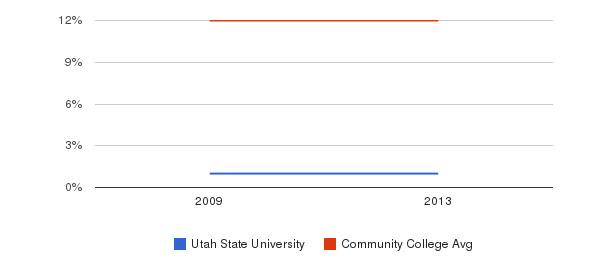 Utah State University Black&nbsp(2009-2013)