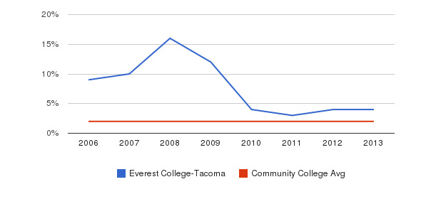 Everest College-Tacoma Asian&nbsp(2006-2013)