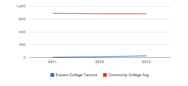 Everest College-Tacoma Part-Time Students&nbsp(2011-2013)