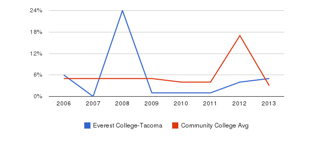 Everest College-Tacoma Unknown&nbsp(2006-2013)