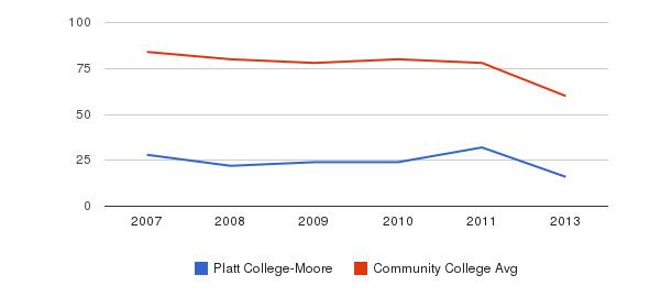 Platt College-Moore Total Faculty&nbsp(2007-2013)