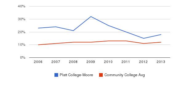 Platt College-Moore Black&nbsp(2006-2013)
