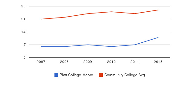 Platt College-Moore student staff&nbsp(2007-2013)