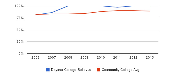 Daymar College-Bellevue % Students Receiving Some Financial Aid&nbsp(2006-2013)