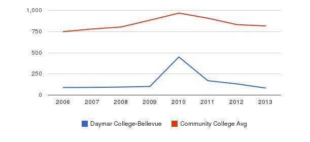 Daymar College-Bellevue Full-Time Students&nbsp(2006-2013)