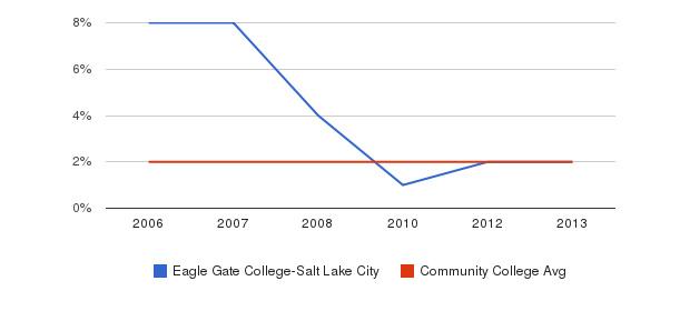 Eagle Gate College-Salt Lake City Asian&nbsp(2006-2013)