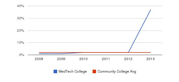 MedTech College More&nbsp(2008-2013)
