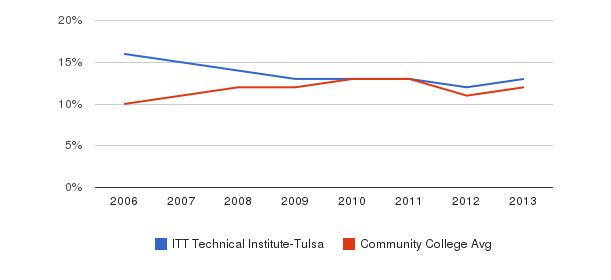 ITT Technical Institute-Tulsa Black&nbsp(2006-2013)