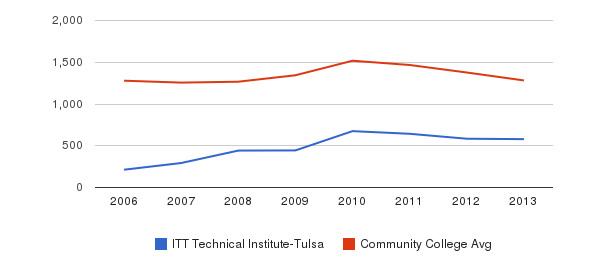 ITT Technical Institute-Tulsa Total Enrollment&nbsp(2006-2013)