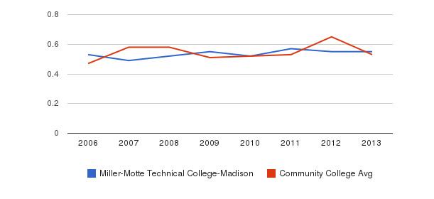 Miller-Motte Technical College-Madison Diversity Score&nbsp(2006-2013)