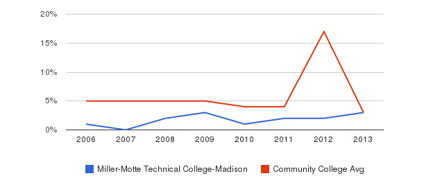 Miller-Motte Technical College-Madison Unknown&nbsp(2006-2013)