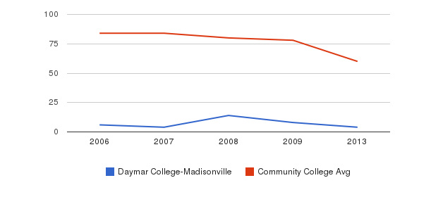 Daymar College-Madisonville Total Faculty&nbsp(2006-2013)