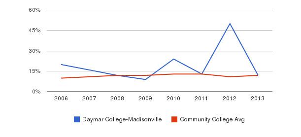 Daymar College-Madisonville Black&nbsp(2006-2013)
