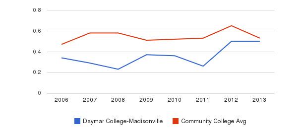 Daymar College-Madisonville Diversity Score&nbsp(2006-2013)