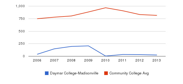 Daymar College-Madisonville Full-Time Students&nbsp(2006-2013)