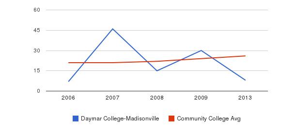 Daymar College-Madisonville student staff&nbsp(2006-2013)