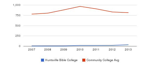 Huntsville Bible College Full-Time Students&nbsp(2007-2013)