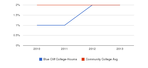 Blue Cliff College-Houma More&nbsp(2010-2013)