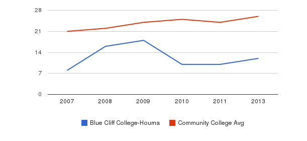 Blue Cliff College-Houma student staff&nbsp(2007-2013)