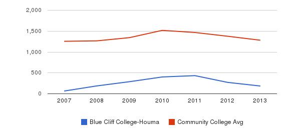 Blue Cliff College-Houma Total Enrollment&nbsp(2007-2013)