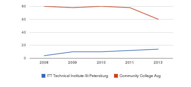 ITT Technical Institute-St Petersburg Total Faculty&nbsp(2008-2013)