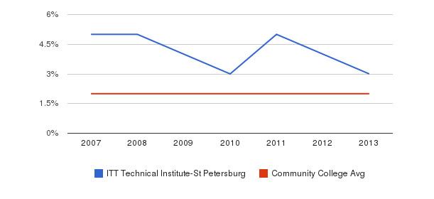 ITT Technical Institute-St Petersburg Asian&nbsp(2007-2013)