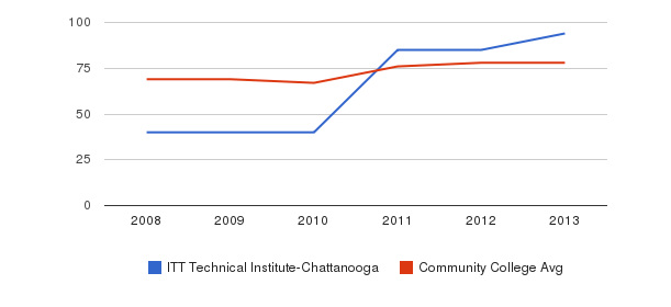ITT Technical Institute-Chattanooga Percent Admitted&nbsp(2008-2013)