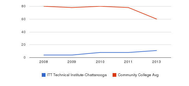 ITT Technical Institute-Chattanooga Total Faculty&nbsp(2008-2013)