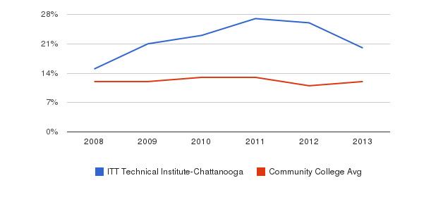 ITT Technical Institute-Chattanooga Black&nbsp(2008-2013)