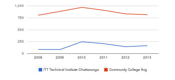 ITT Technical Institute-Chattanooga Full-Time Students&nbsp(2008-2013)