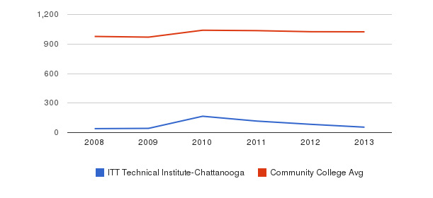 ITT Technical Institute-Chattanooga Part-Time Students&nbsp(2008-2013)