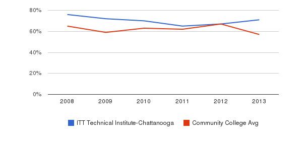ITT Technical Institute-Chattanooga White&nbsp(2008-2013)