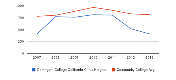 Carrington College California-Citrus Heights Full-Time Students&nbsp(2007-2013)