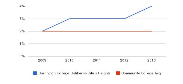 Carrington College California-Citrus Heights More&nbsp(2009-2013)