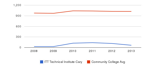 ITT Technical Institute-Cary Part-Time Students&nbsp(2008-2013)