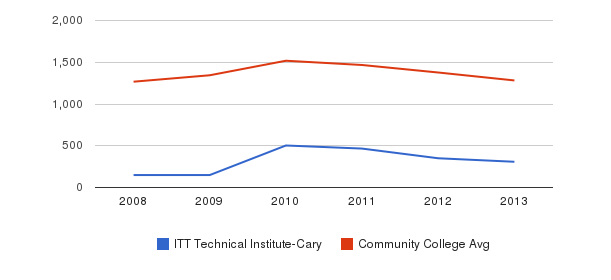 ITT Technical Institute-Cary Total Enrollment&nbsp(2008-2013)