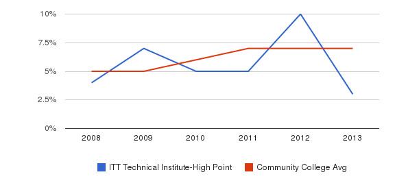 ITT Technical Institute-High Point Hispanic&nbsp(2008-2013)