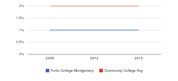 Fortis College-Montgomery Asian&nbsp(2009-2013)