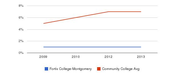 Fortis College-Montgomery Hispanic&nbsp(2009-2013)