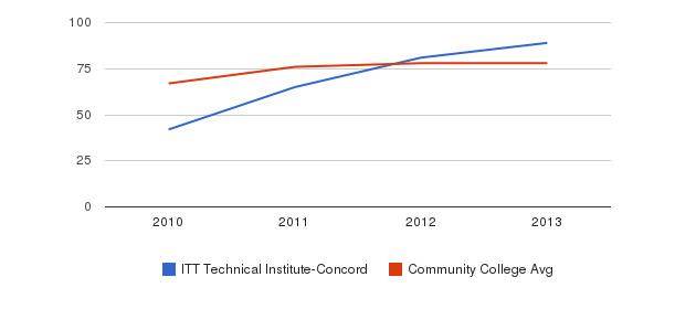 ITT Technical Institute-Concord Percent Admitted&nbsp(2010-2013)