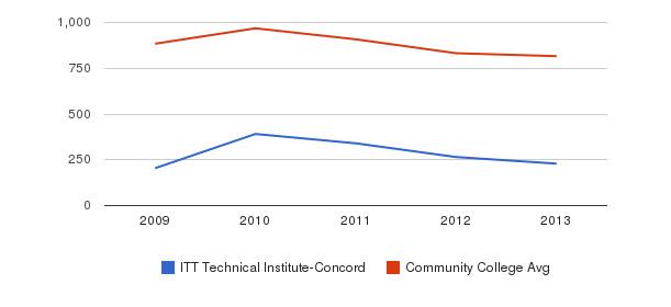 ITT Technical Institute-Concord Full-Time Students&nbsp(2009-2013)