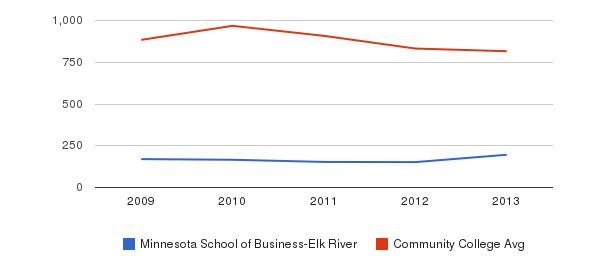 Minnesota School of Business-Elk River Full-Time Students&nbsp(2009-2013)